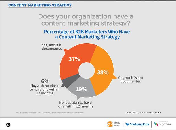 content-marketing-strategy-b2b-documentation